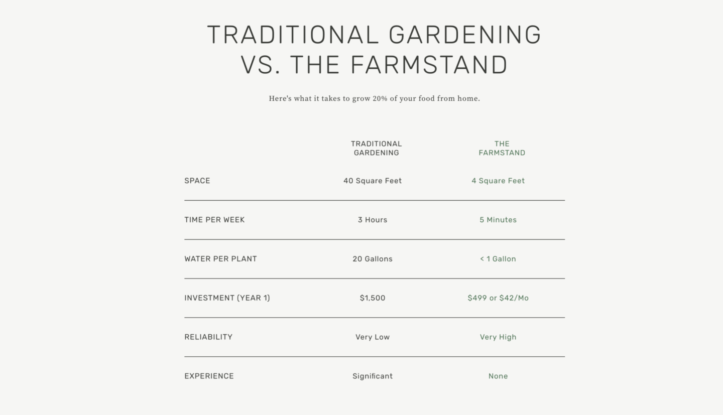 easy hydroponic garden, featured by top Atlanta lifestyle blogger, Moderately High Maintenance | Hydroponic Garden by popular Atlanta lifestyle blog, Moderately High Maintenance: image of a traditional gardening vs. the farmstead spreadsheet.
